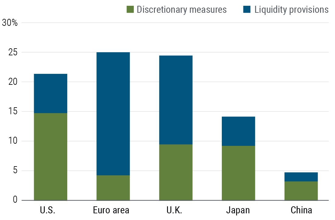 Figure 1 is a bar chart showing fiscal policy support as a percentage of GDP for the U.S., euro area, U.K., Japan, and China. Support is broken down into two components: discretionary measures and liquidity measures. The euro area shows the highest fiscal policy support as a percentage of GDP at 25%, mostly from liquidity measures. The U.K. and the U.S. are next at 24.5% and 21.4%, respectively, with the U.S. due mostly to discretionary measures and the U.K. also due mostly to liquidity measures. They're followed by Japan and China, whose fiscal support comes primarily from discretionary measures.