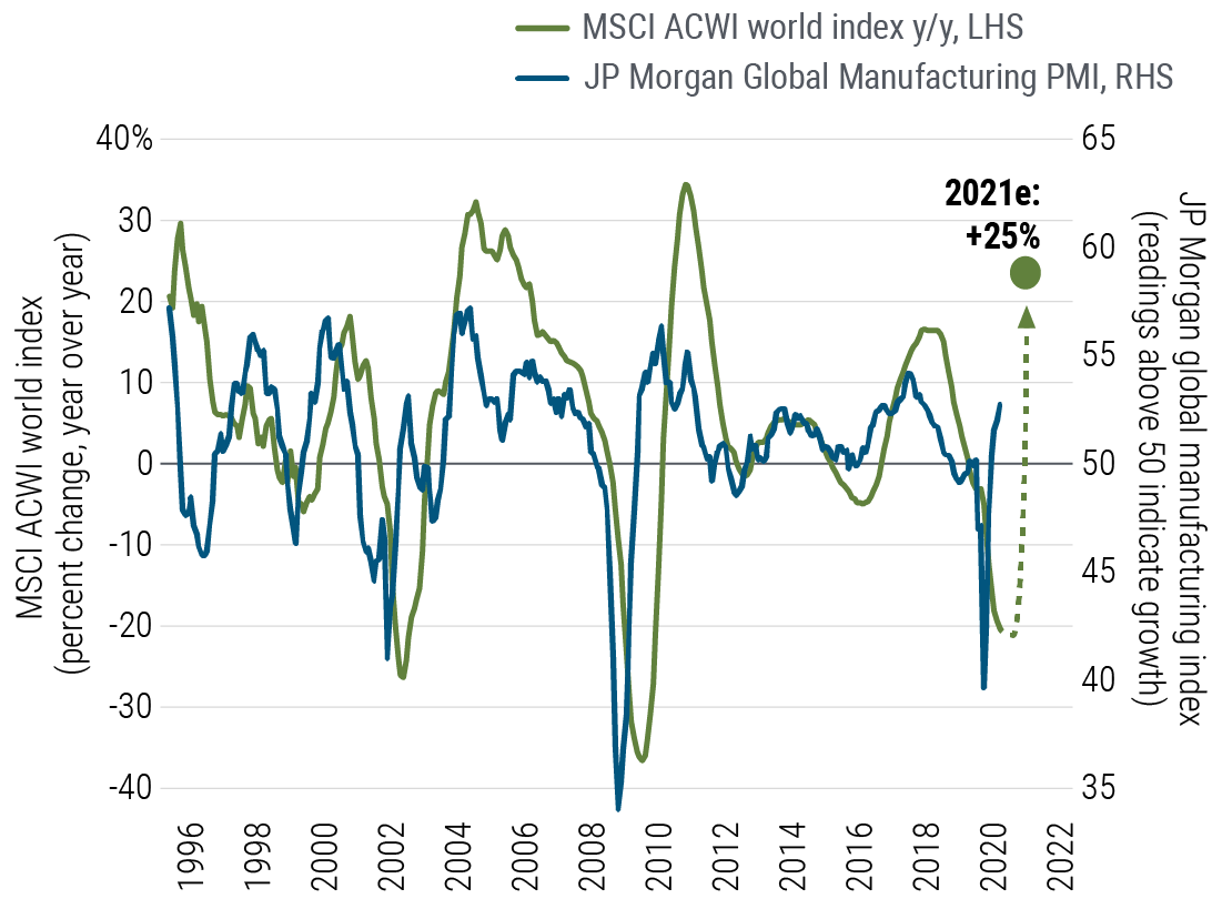 Figure 2 is a line chart plotting earnings growth versus the JP Morgan global manufacturing index since 1995. Earnings growth is represented by the MSCI ACWI Index of large- and mid-cap stocks across developed and emerging markets. The chart shows that global manufacturing tends to lead earnings growth. Both showed sharp declines during the recessions of 2001 and 2008-2009, followed by sharp rebounds. The global manufacturing index has recently turned positive. We estimate that corporate earnings will follow, rising about 25% in 2021 after turning sharply negative in 2020.